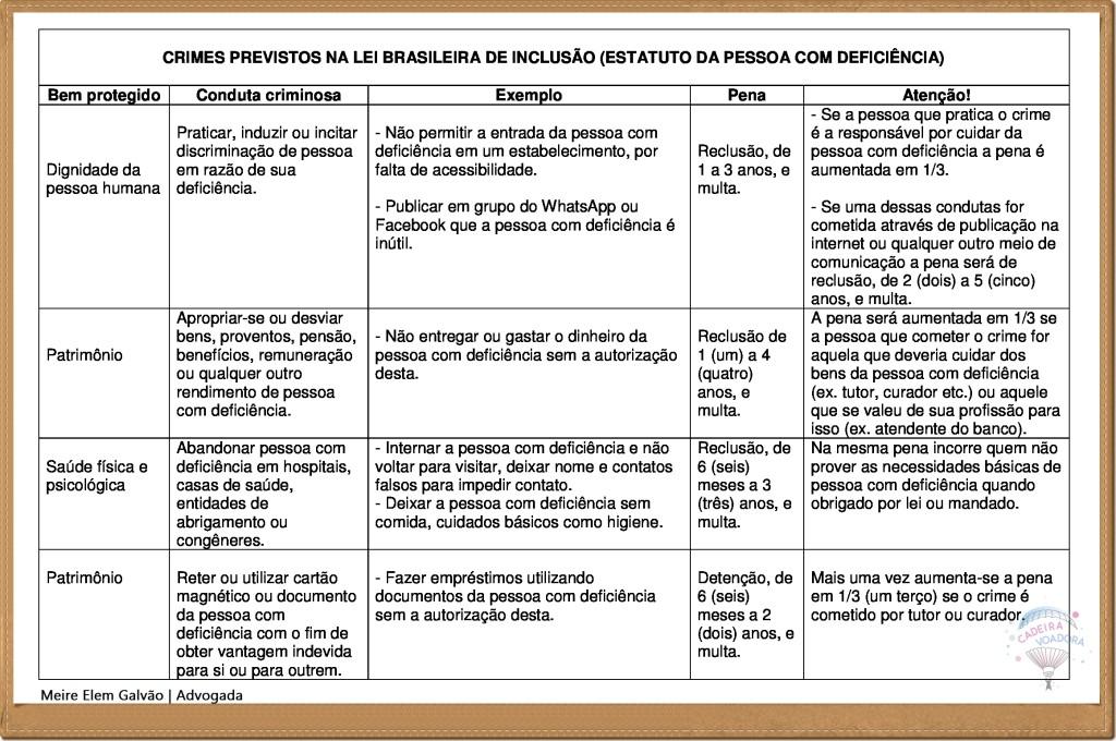 CRIMES-PREVISTOS-NA-LEI-BRASILEIRA-DE-INCLUSÃO